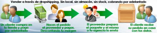 foro sobre drop shipping en español